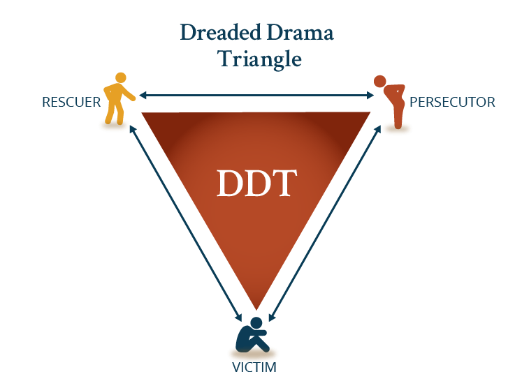 The Dreaded Drama Triangle consists of three roles: Victim, Persecutor, and Rescuer