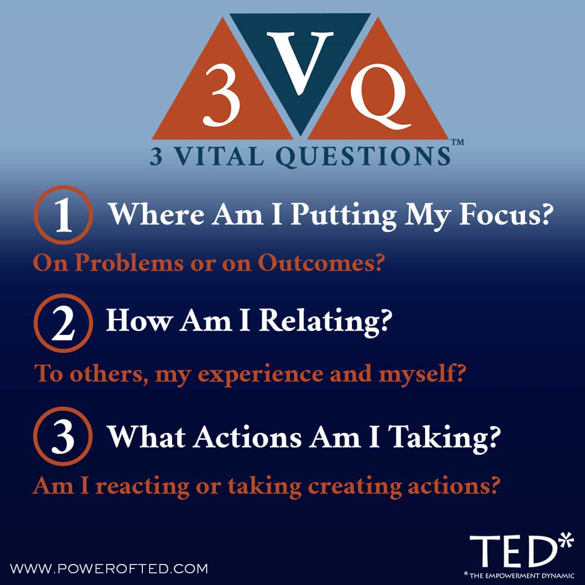 3 Vital Questions (TM) 1. Where am I putting my focus? On Problems or on Outcomes? 2. How am I relating? To others, my experiences and myself? 3. What actions am I taking? Am I reacting or taking creating actions?
