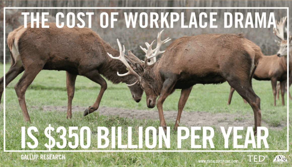 the cost of workplace drama is $350 billion per year (Gallup Research)